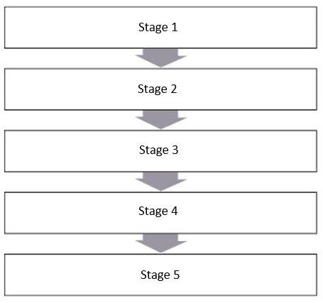 The 7 Stages Of Sleep Apnea