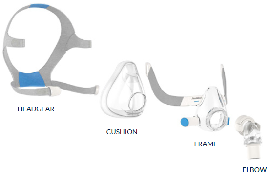 CPAP Masks and its parts